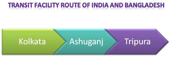 Transit facility route of India and Bangladesh