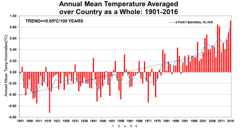 Annual mean temperature averaged over country as a whole