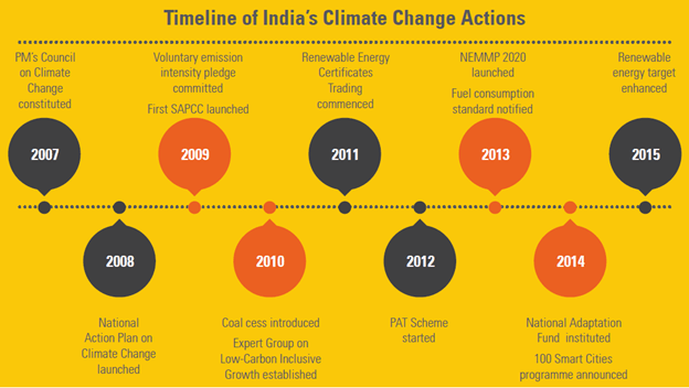 Image of Timeline of India's Climate change Actions