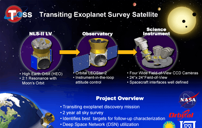 Image of Transiting Exoplanet Survey Satellite