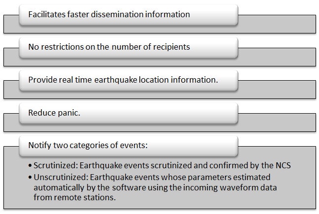 Key Features of India Quake App