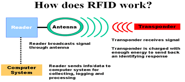 Image of How Does RFID Work?