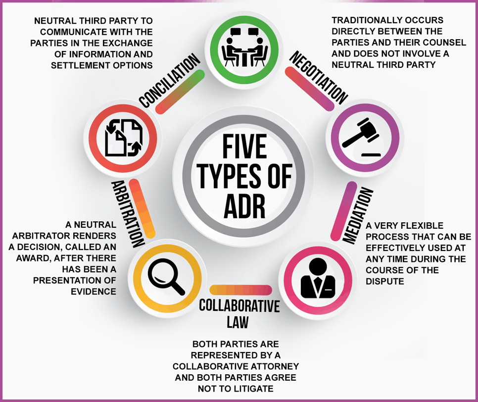 Image of Five Types of ADR