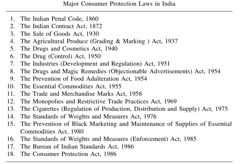 Image of Major Consumer Protection Laws In India