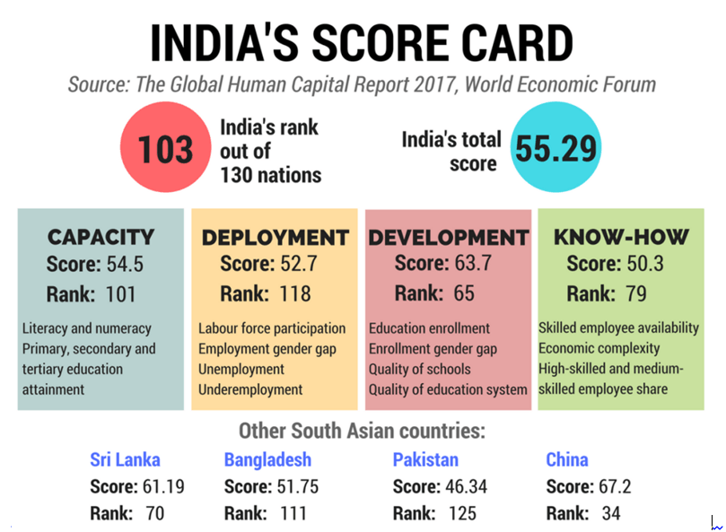 Image of India's Score Card