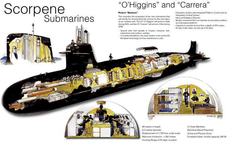 Image of Scorpene Submarines