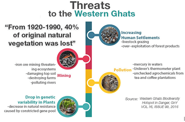 Image of Threats to the Western Ghats