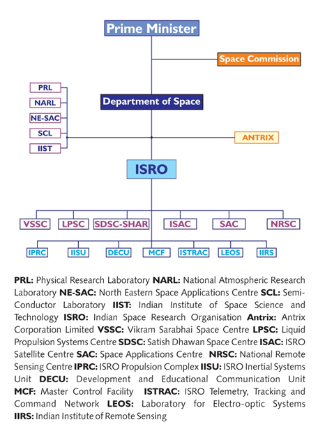 Structure of Indian Space Research Organization's