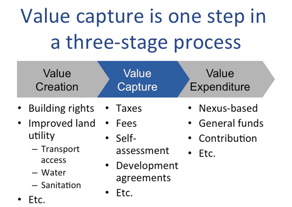 Image of Three-Stage Value Capture Process