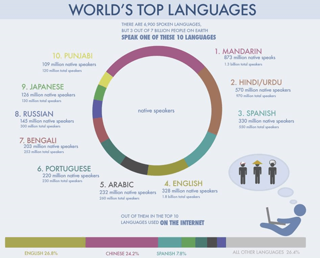 Image of World's Top Languages For Cultural Research In India
