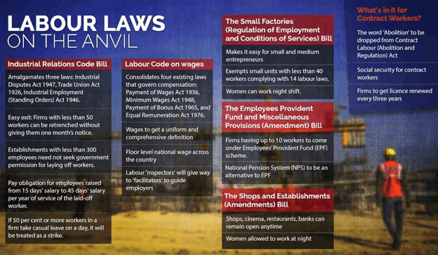 Image of Labour Laws on The Anvil