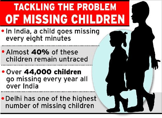 Image of Missing Children In India