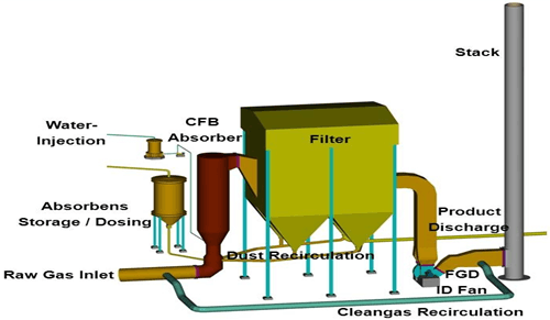 Image of Flue Gas De-Sulphurization (FGD)