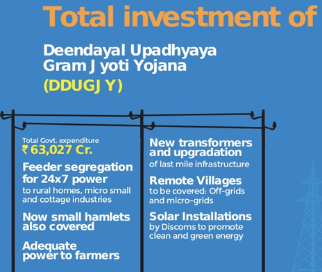 Image shows the Total Investment of DDUGJY