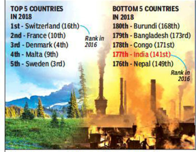 Image of India slips to bottom of green ranking at 177