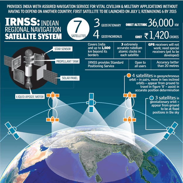 Image of Indian Regional Navigation Satellite System