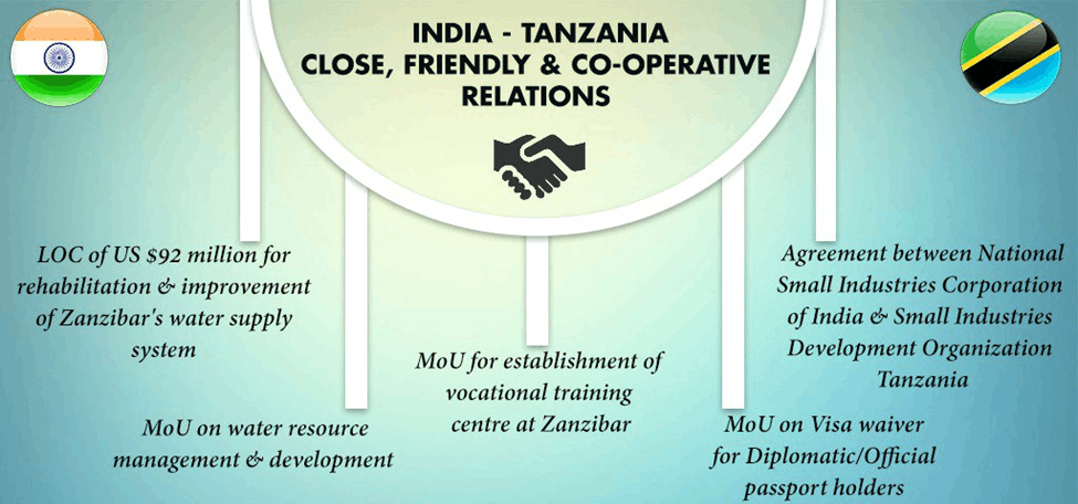 India-Tanzania Close, Friendly & Co-Operative Relations