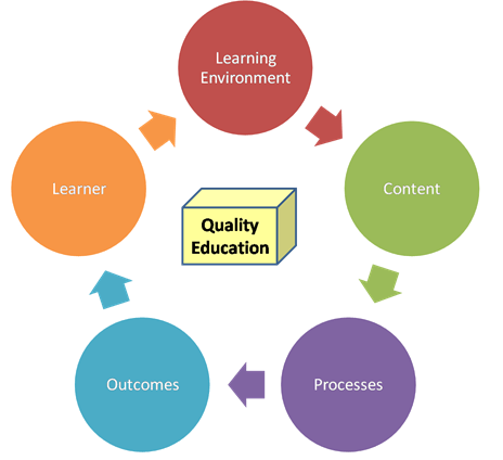 Image of Measures to Improve Quality of Education