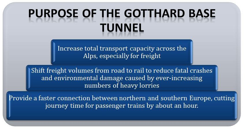 Purpose of the Gotthard Base Tunnel