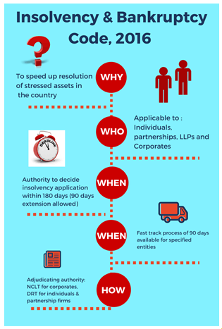 Image of Insolvency and Bankruptcy Code 2016