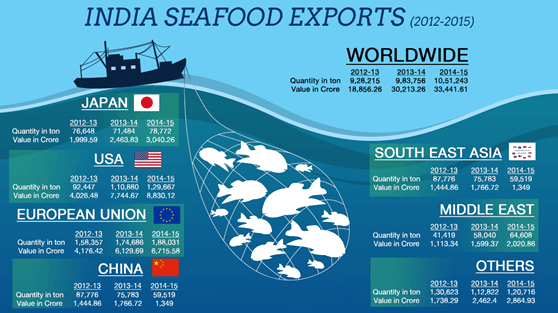 Image of Indian Seafood Exports