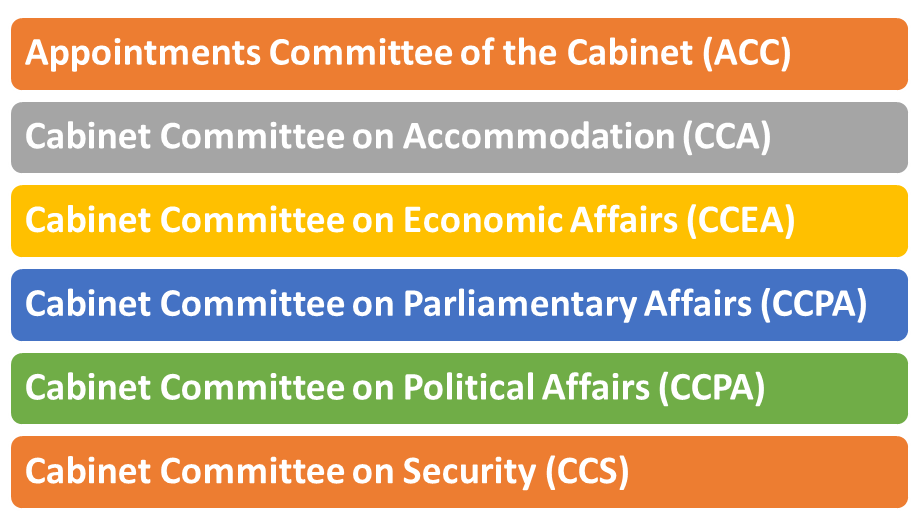 Union Government Reconstituted six Committees of the Cabinet