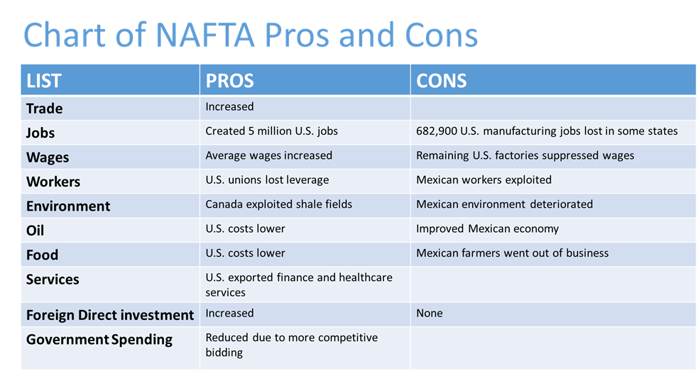 pro nafta North american free trade agreement (nafta) the united states commenced  bilateral trade negotiations with canada more than 30 years ago, resulting in.