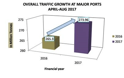 Image of Overall Traffic Growth At Major Ports