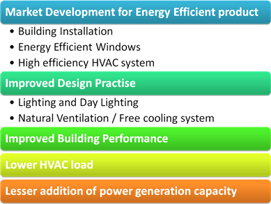 Energy conservation building code 2017 launched translation in image shows impact of ecbc fandeluxe Choice Image