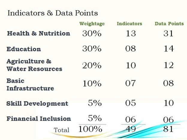 Image of Indicators and Data Points