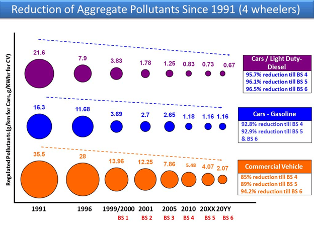 Image of Reduction of Aggregate Pollutants since 1991