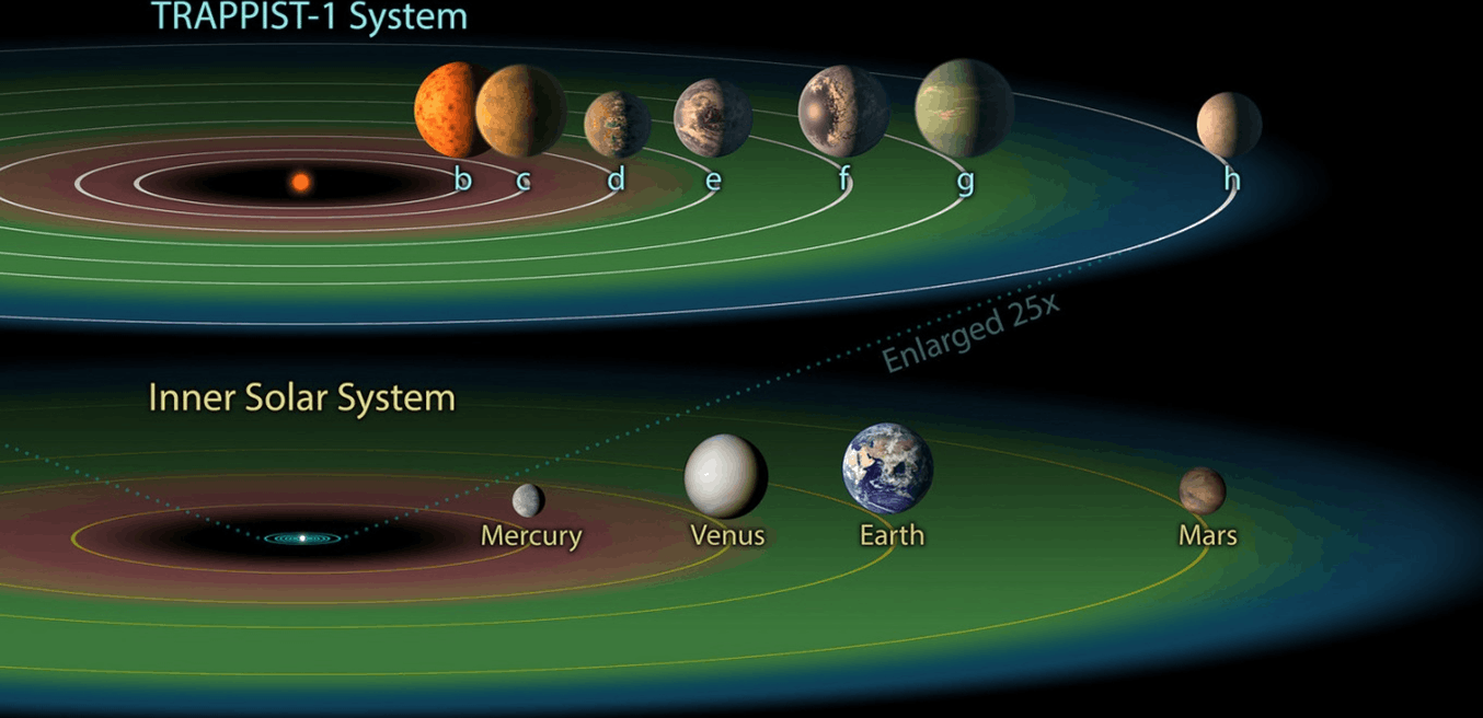 TRAPPIST-1 System Image