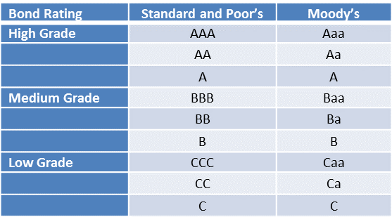 Image of Moody's Rating System