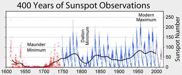 Image of 400 years of sunspot observations