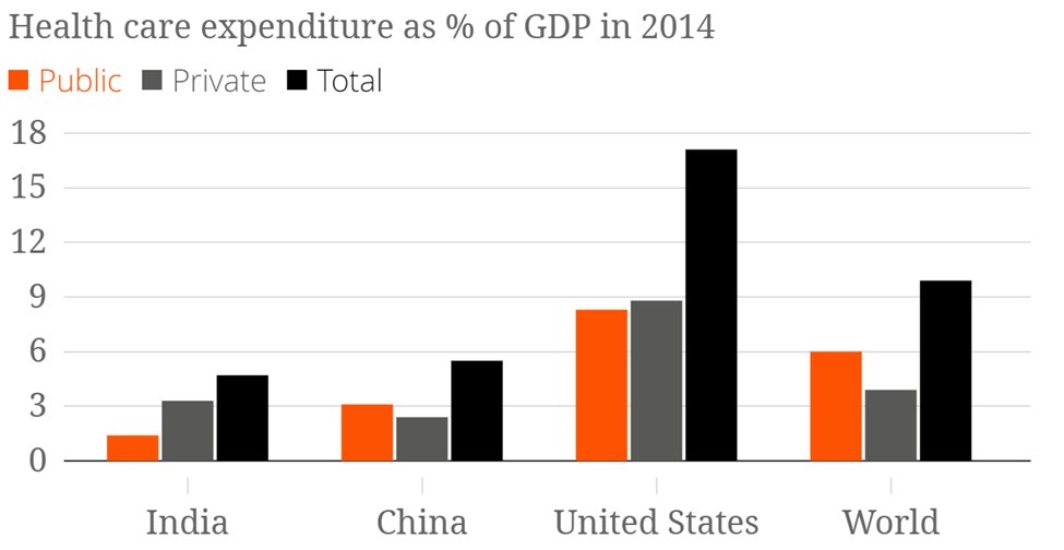 Image of Health Care Expenditure as % of GDP In 2014