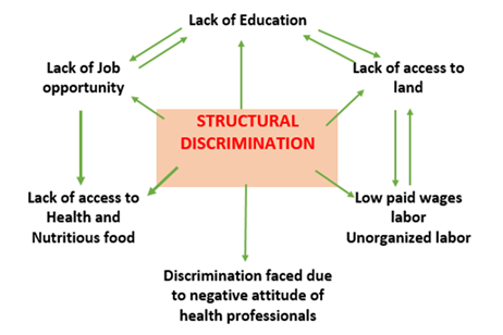 Image shows the structural Discrimination