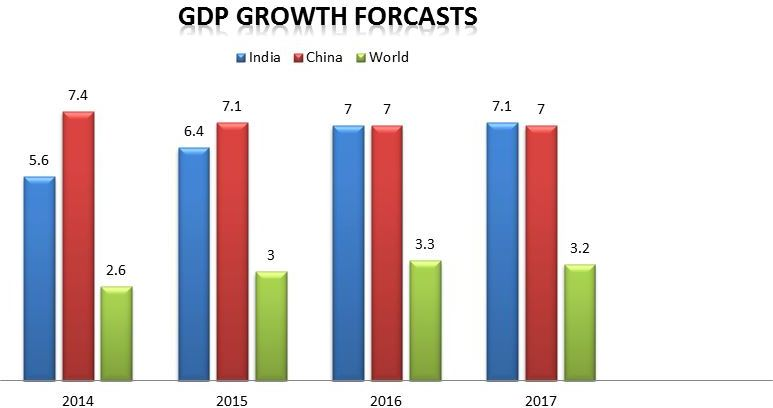 chart of GDP Growth Forecasts