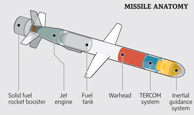 Image of What is Cruise Missile