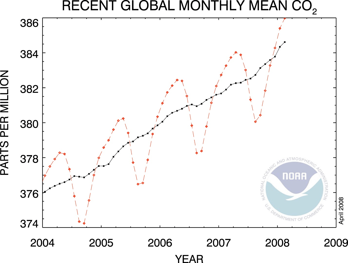 Chart of Recent Global Monthly Mean CO2
