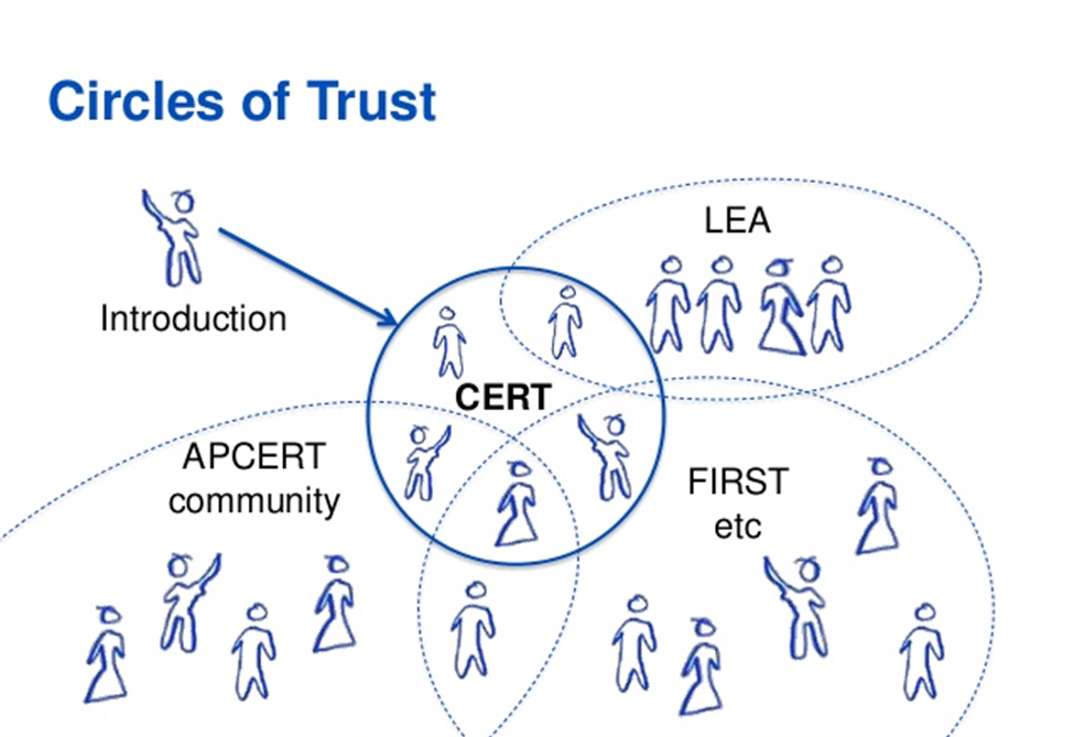 Image of Circles of Trust