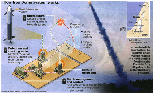 Image of Iron Dome