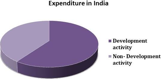 Image of expenditure in India