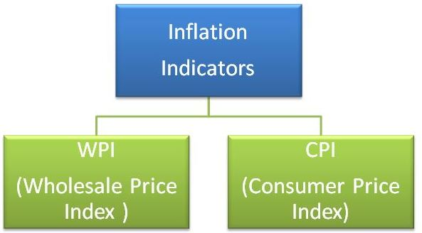 Image of indicators inflation