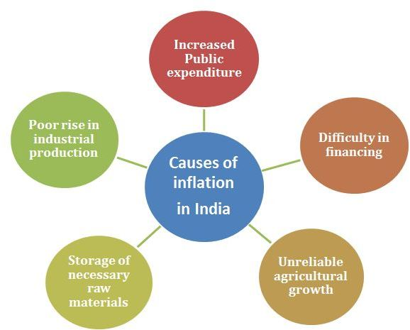 Reasons for Inflation in India