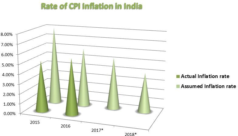 graph of CPI inflation in India