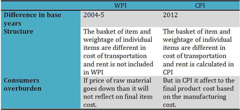 table of divergence between WPI and CPI