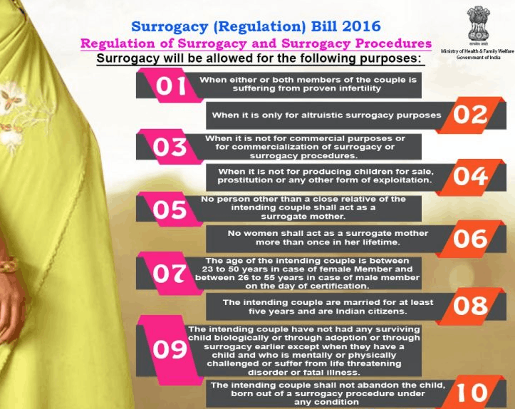 "Image of Official Amendments in ""Surrogacy Bill,2016"