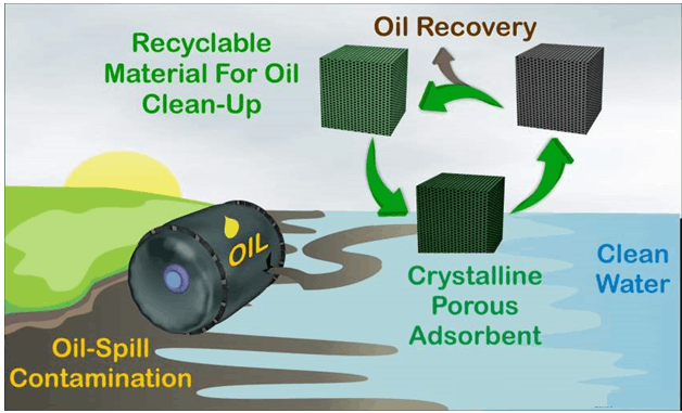 Gelator to Remove Oil from Spills IISER
