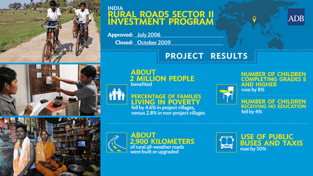 Image of Second Rural Connectivity Investment Programme