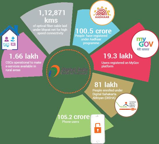 Nine Pillars of Digital India (Important)- Translation in